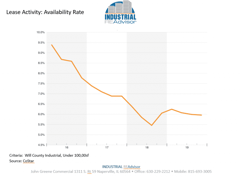 q3-lease-availability-rate