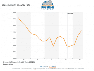 q3-lease-vacancy-rate