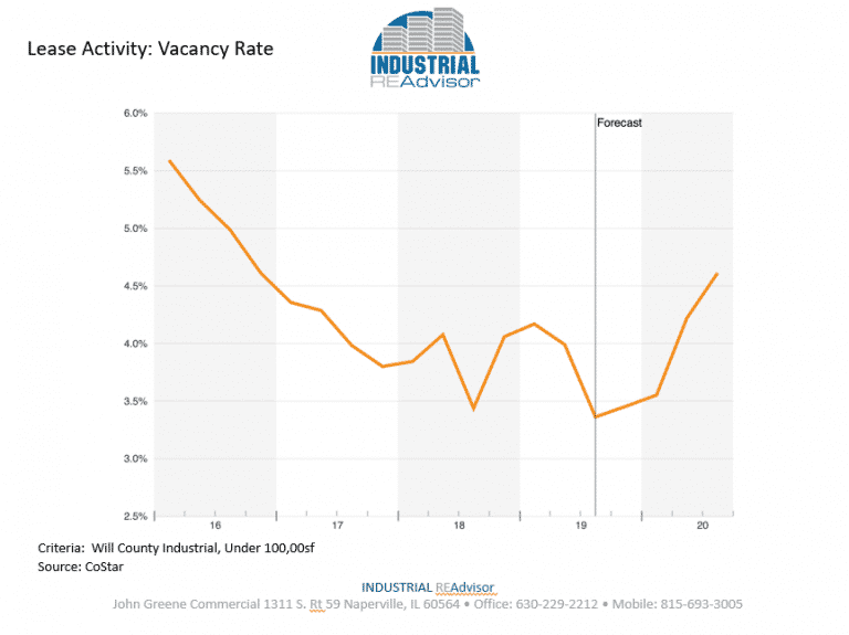 q4-lease-vacancy-rate