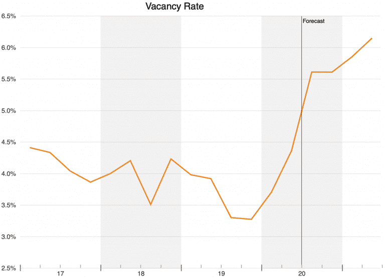 q2-2020-lease-vacancy-rate